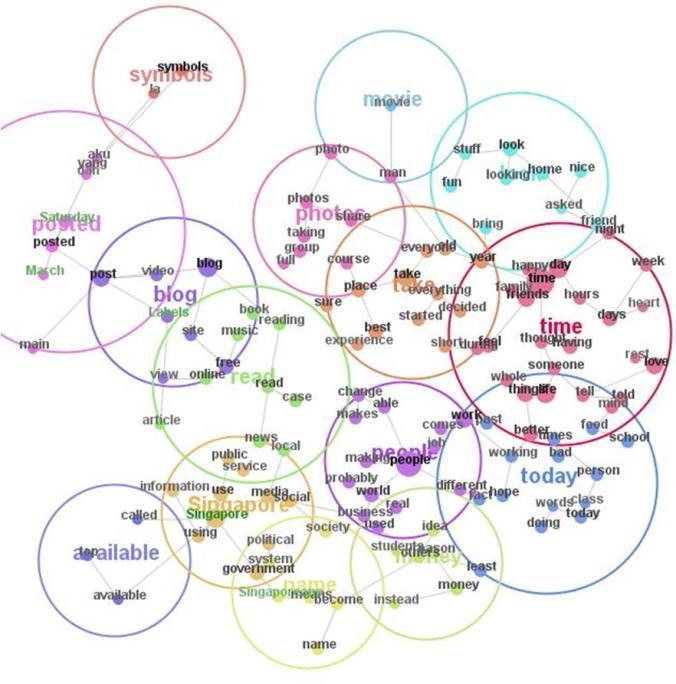 Leximancer Semantic Map Feb 2009