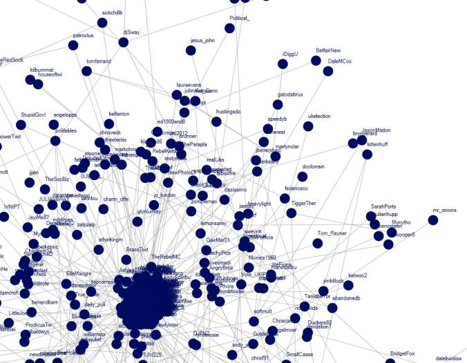 #GE2010 Twitter Network Graph 3rd May 2010