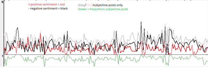 Average post sentiment for 410000 tweets containing NHS