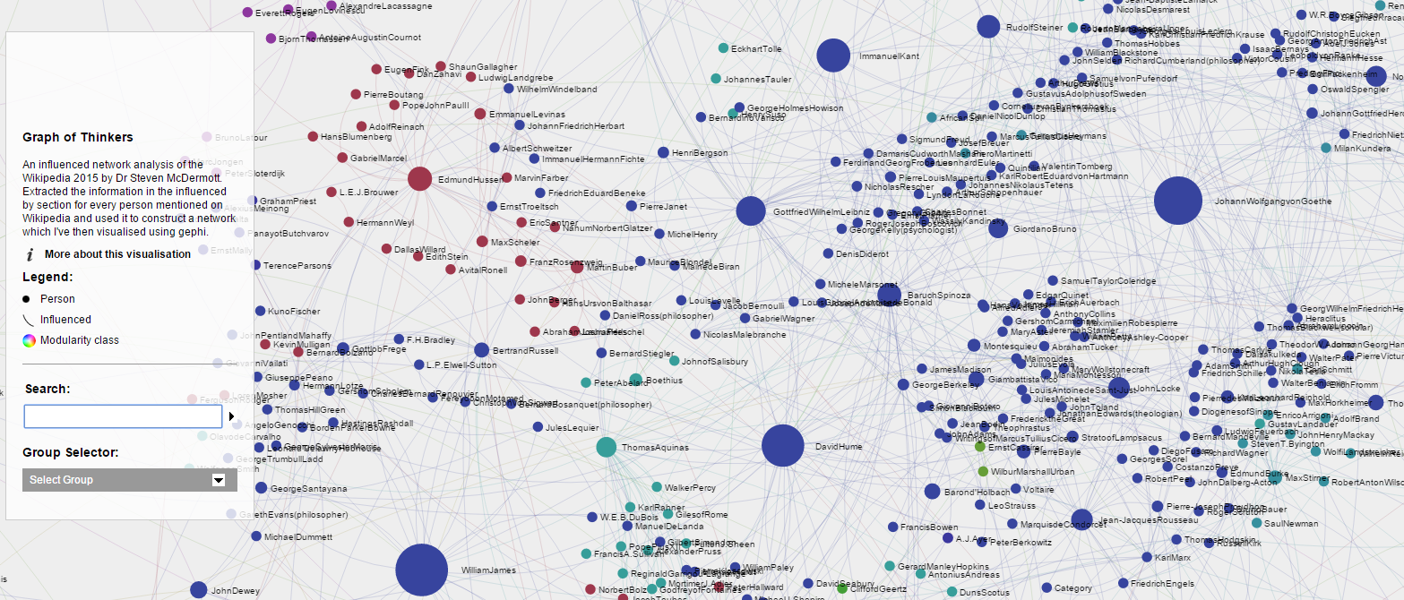 Interactive Graph of Wikipedia: Influential Thinkers